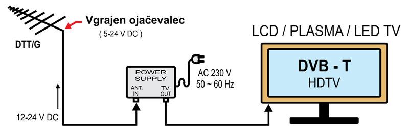 Shema priklopa DVB-T antene z vgrajenim ojačevalcem
