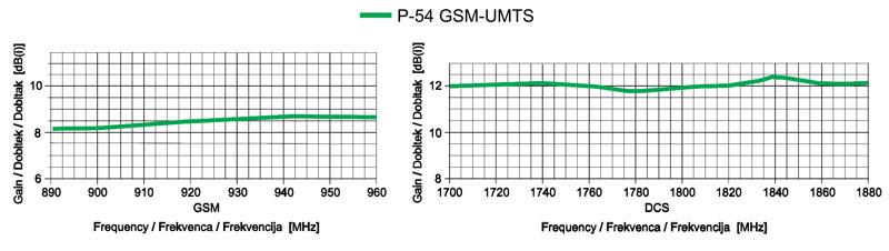P-54 ANTENA ojačanje glede na frekvenco