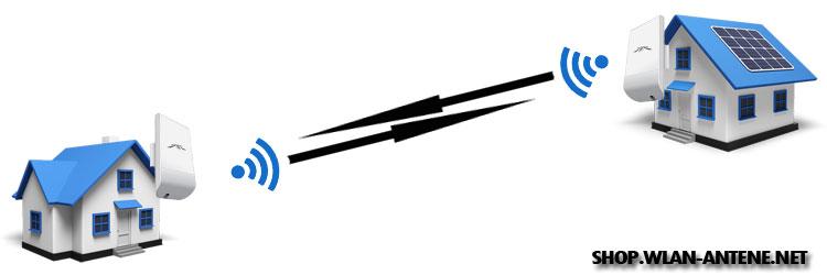 Ubiquiti Nanostation komplet