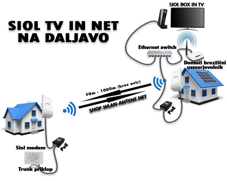 Shema brezžičnega prenosa SIOL TV in SIOL INTERNETA